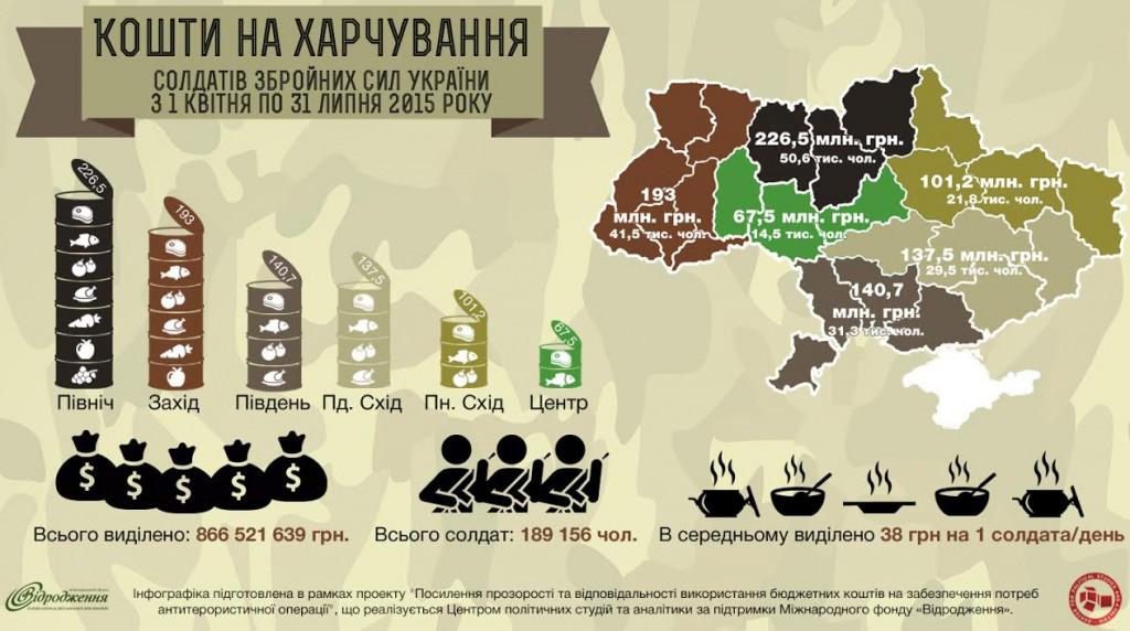 Інфографіка розроблена за фінансової підтримки МФ «Відродження» в рамках проекту «Підвищення ефективності проведення державних закупівель для забезпечення потреб Антитерористичної операції»